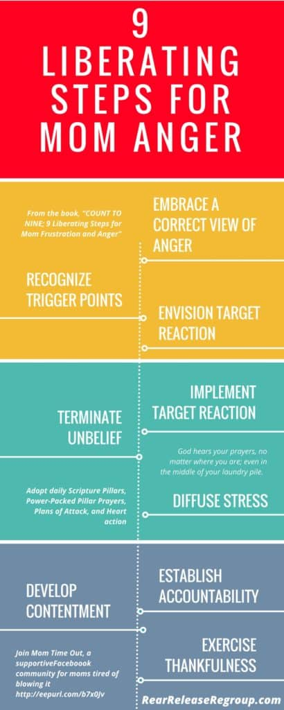 Count to Nine infographic; 9 Liberating Steps for Mom Frustration and Anger. Tips for applying Scriptural methods to curb anger.